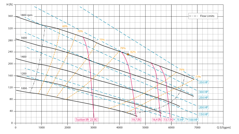 flow limits graph